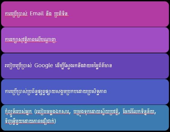IT Club Cambodia - IT Essentials